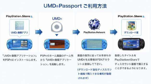 umd passport pass jp - Playstation Vita: Sony stellt UMD Passport vor