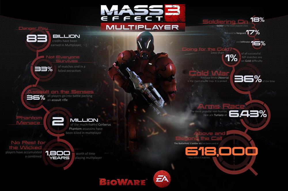 mass effect 3 mp statistiken - Mass Effect 3: EA veröffentlicht Infografik zum Multiplayer