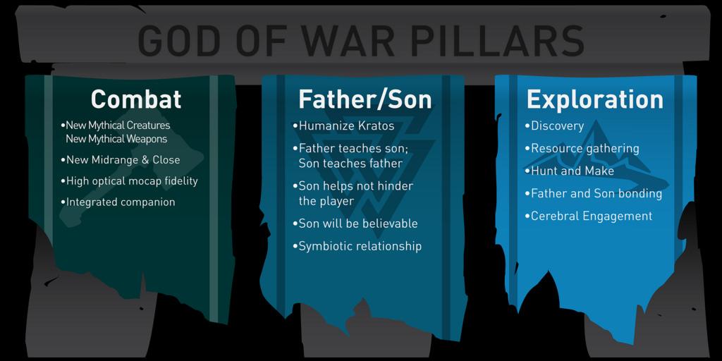 Wie das Quest-System von God of War der epischen PS4-Reihe einen frischen Anstrich verpasst hat